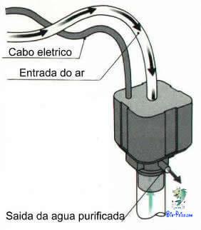 Cabeça motorizada para Filtro de fundo