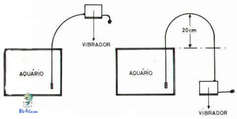 Saber o nível do compressor é importante para uma boa oxigenação